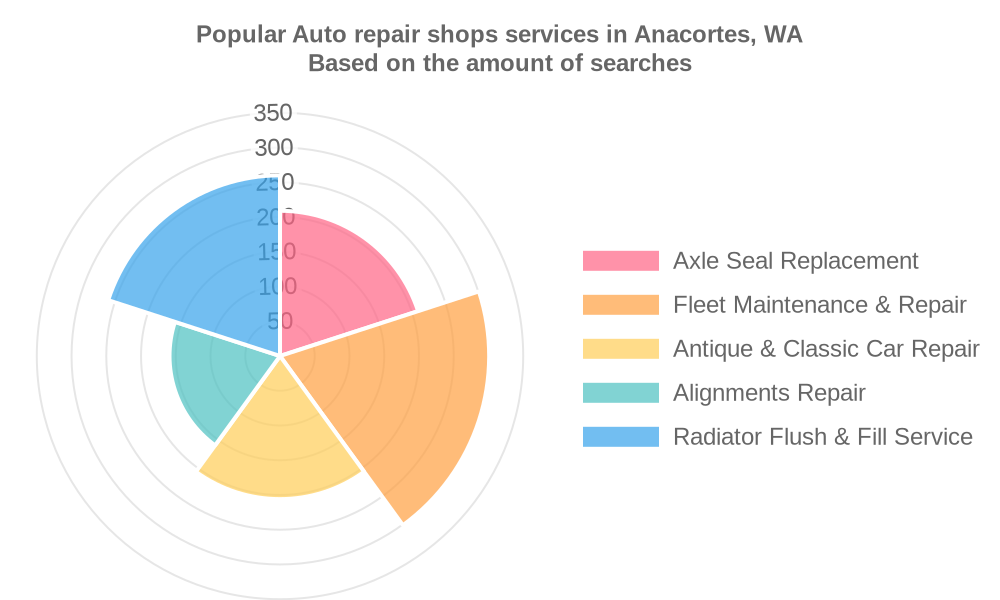 Popular services provided by auto repair shops in Anacortes, WA