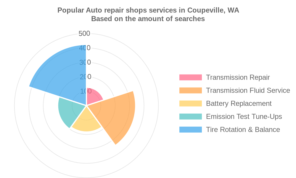 Popular services provided by auto repair shops in Coupeville, WA