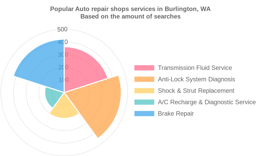 Popular services provided by auto repair shops in Burlington, WA