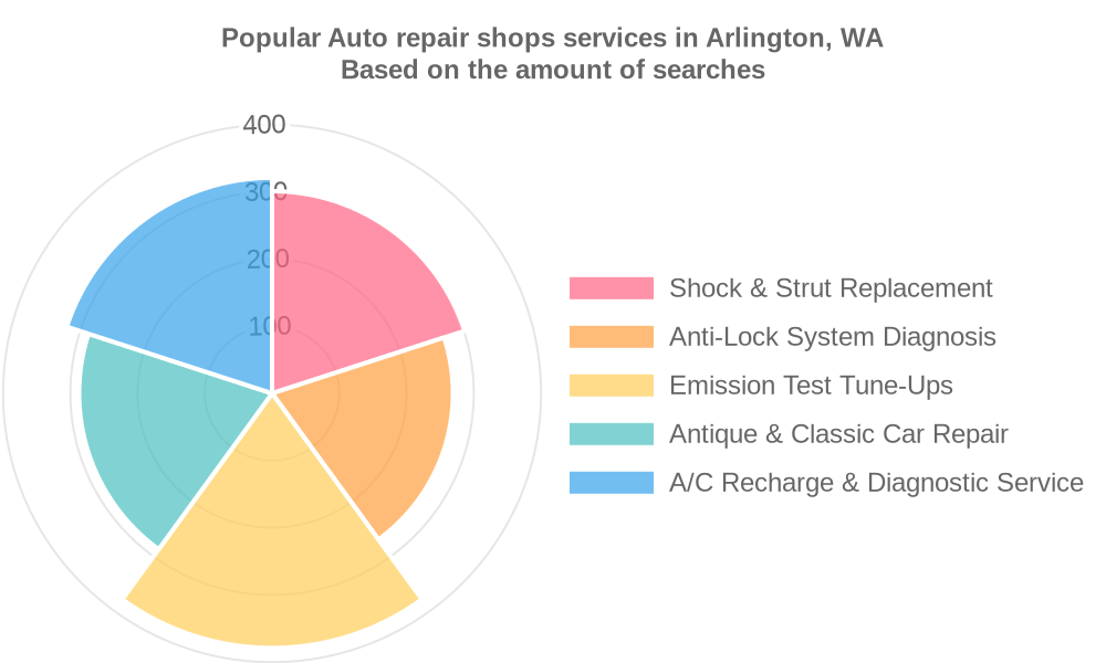 Popular services provided by auto repair shops in Arlington, WA