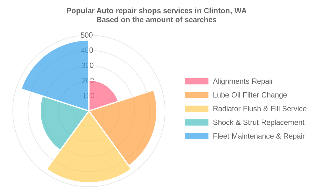 Popular services provided by auto repair shops in Clinton, WA