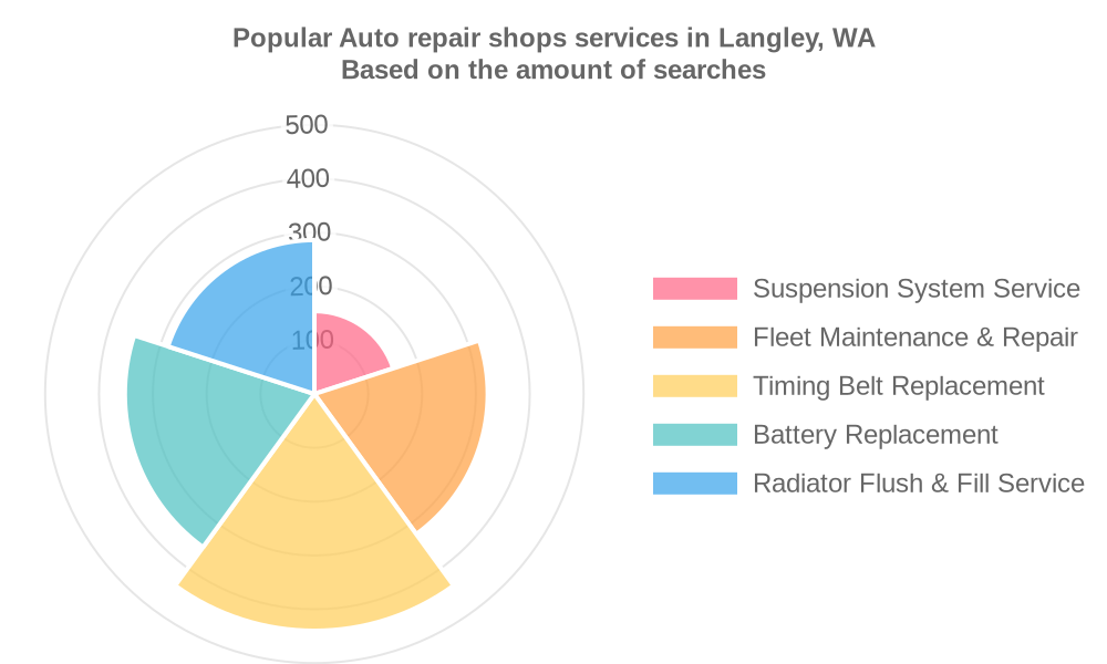 Popular services provided by auto repair shops in Langley, WA