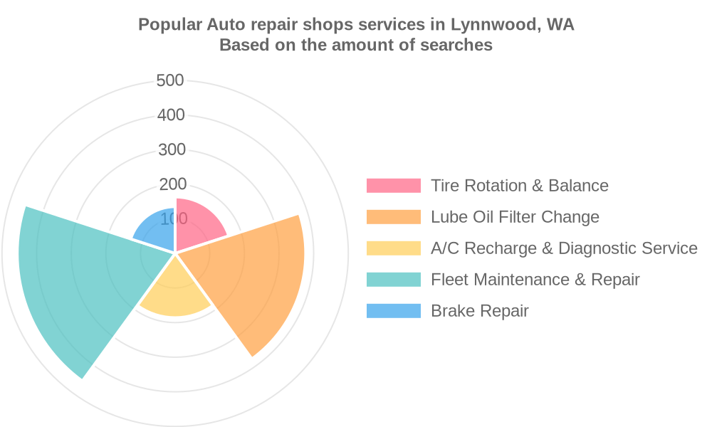 Popular services provided by auto repair shops in Lynnwood, WA