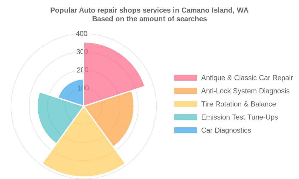 Popular services provided by auto repair shops in Camano Island, WA