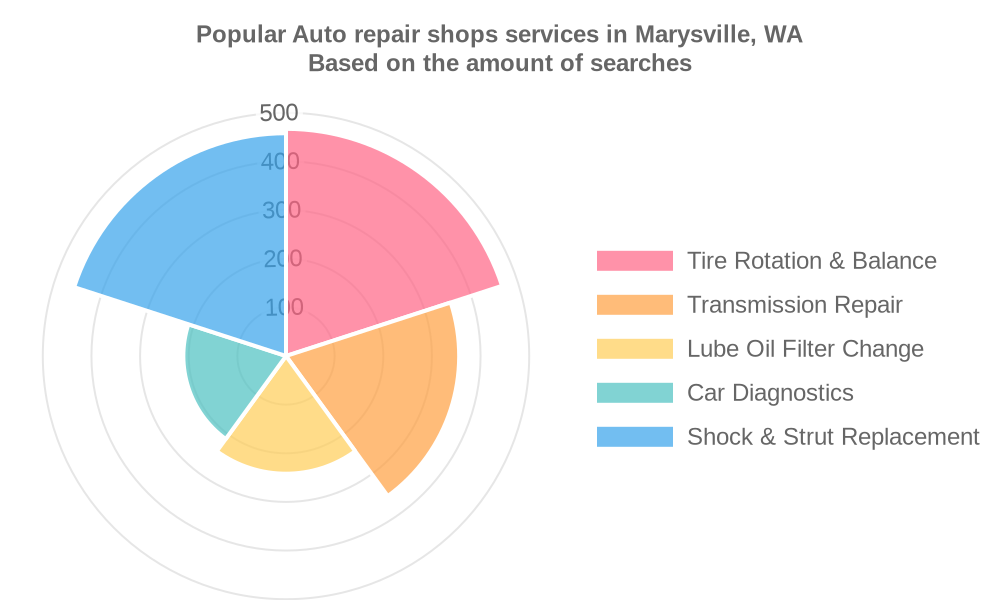 Popular services provided by auto repair shops in Marysville, WA
