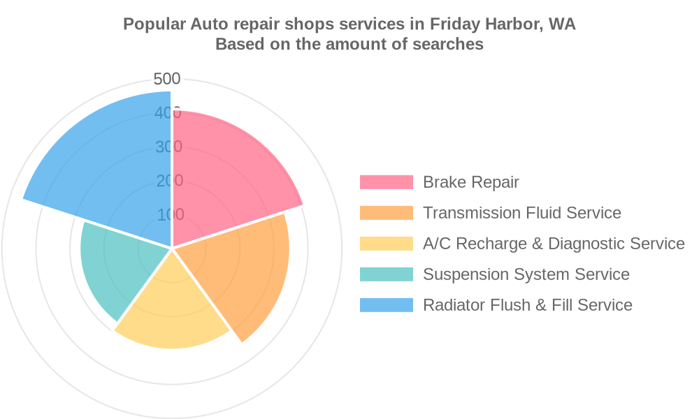 Popular services provided by auto repair shops in Friday Harbor, WA