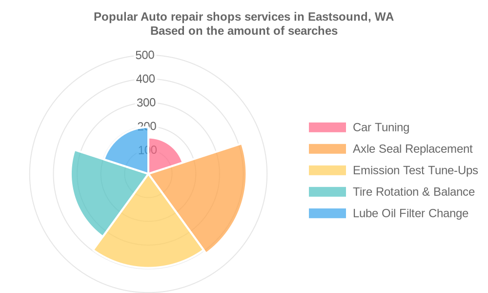 Popular services provided by auto repair shops in Eastsound, WA