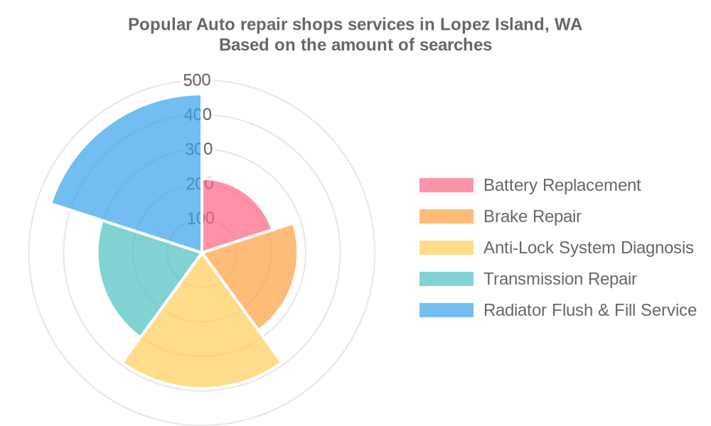 Popular services provided by auto repair shops in Lopez Island, WA