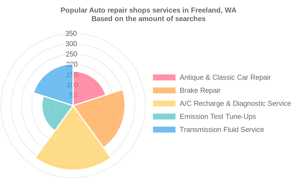 Popular services provided by auto repair shops in Freeland, WA