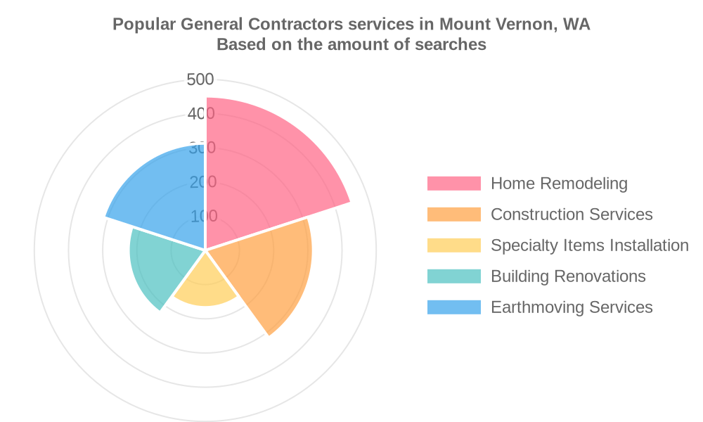 Popular services provided by general contractors in Mount Vernon, WA