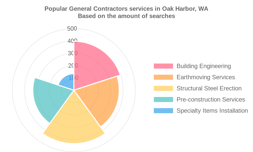 Popular services provided by general contractors in Oak Harbor, WA