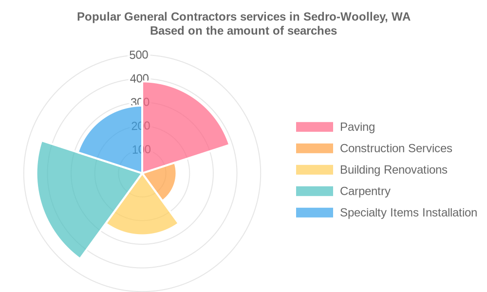 Popular services provided by general contractors in Sedro-Woolley, WA