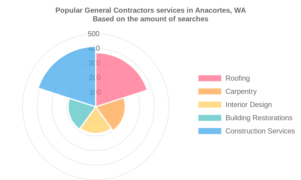 Popular services provided by general contractors in Anacortes, WA
