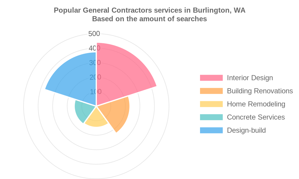 Popular services provided by general contractors in Burlington, WA