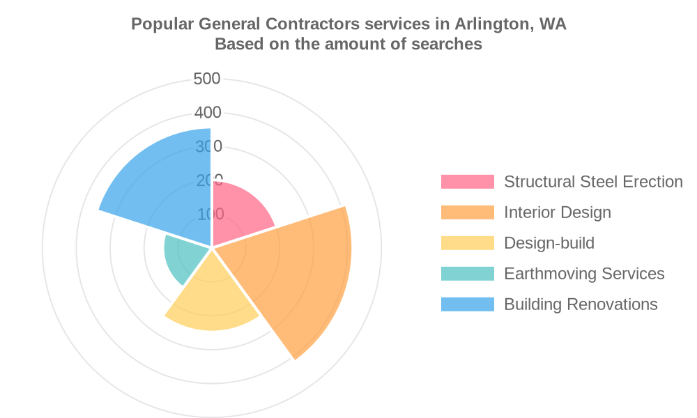 Popular services provided by general contractors in Arlington, WA