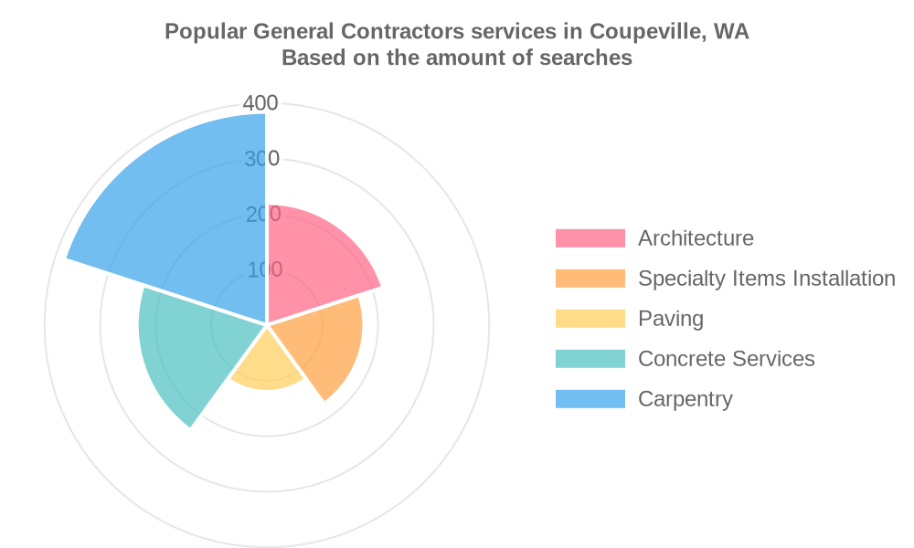 Popular services provided by general contractors in Coupeville, WA