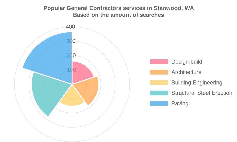 Popular services provided by general contractors in Stanwood, WA