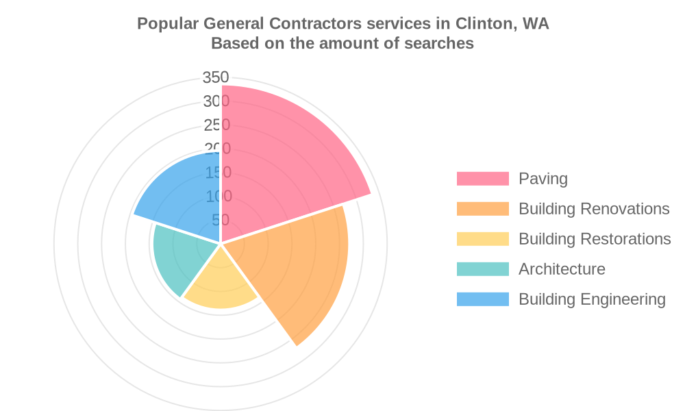 Popular services provided by general contractors in Clinton, WA