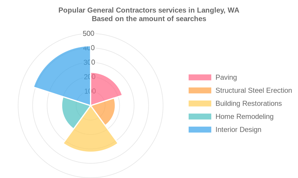 Popular services provided by general contractors in Langley, WA