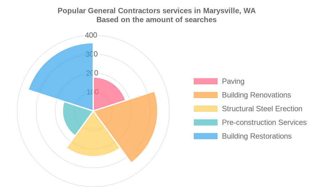 Popular services provided by general contractors in Marysville, WA