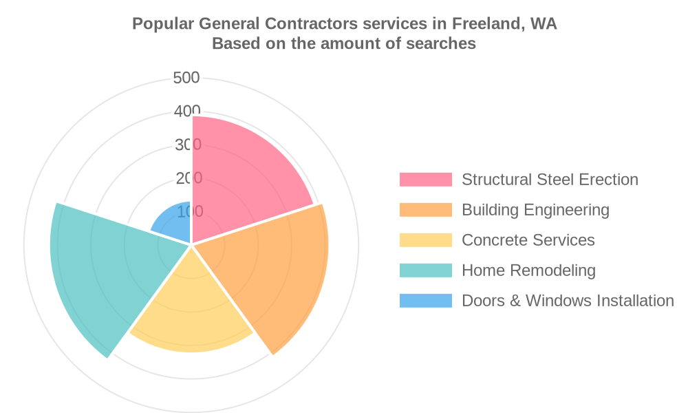 Popular services provided by general contractors in Freeland, WA