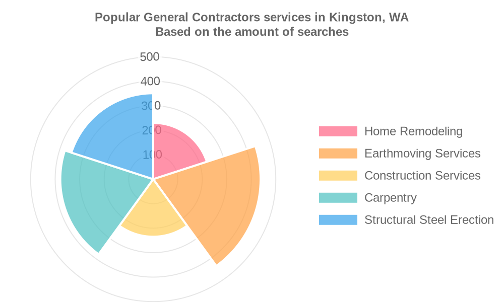Popular services provided by general contractors in Kingston, WA