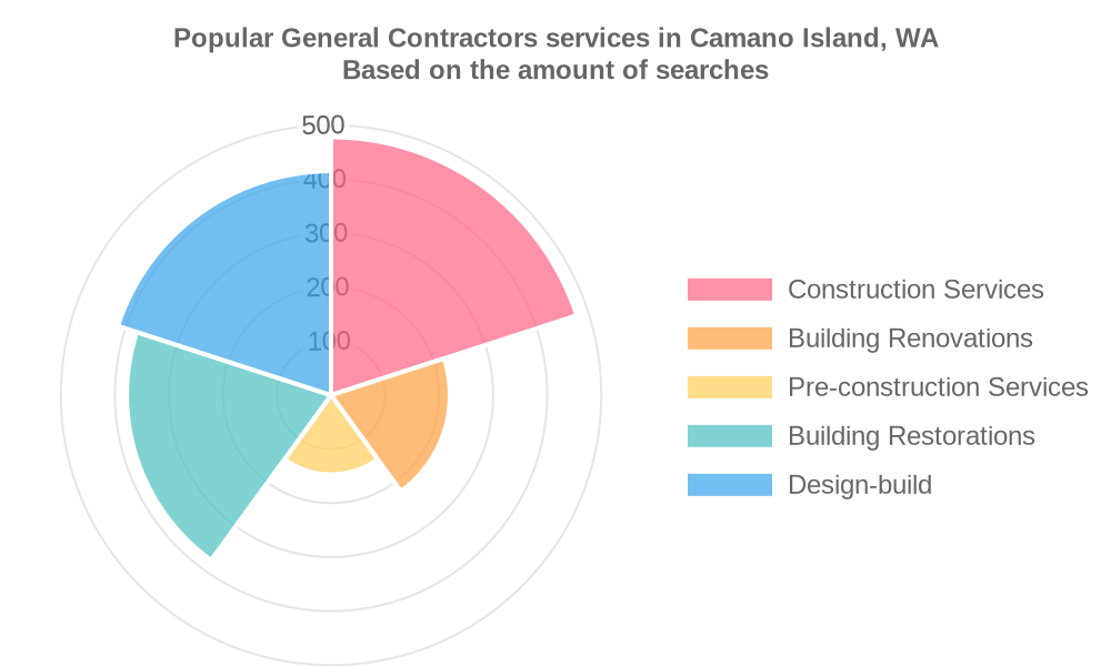 Popular services provided by general contractors in Camano Island, WA