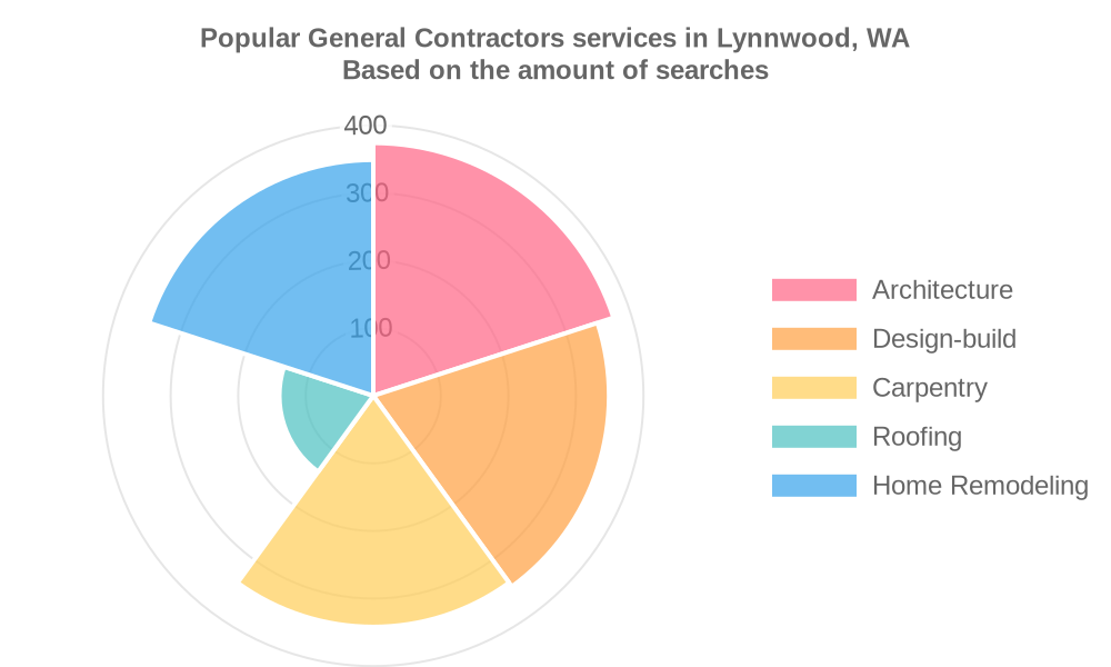 Popular services provided by general contractors in Lynnwood, WA
