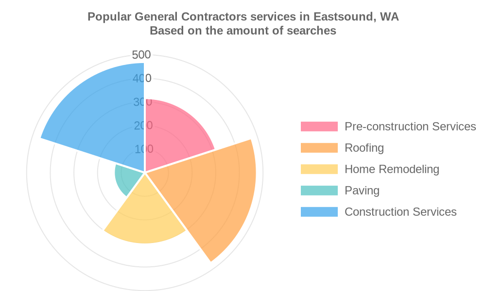 Popular services provided by general contractors in Eastsound, WA
