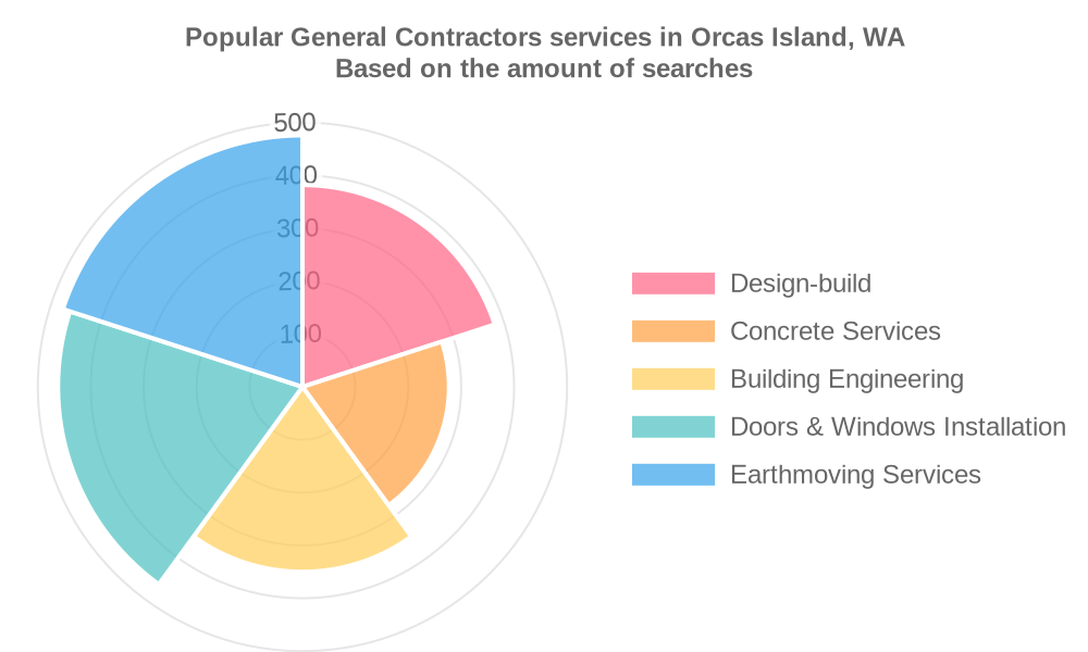Popular services provided by general contractors in Orcas Island, WA