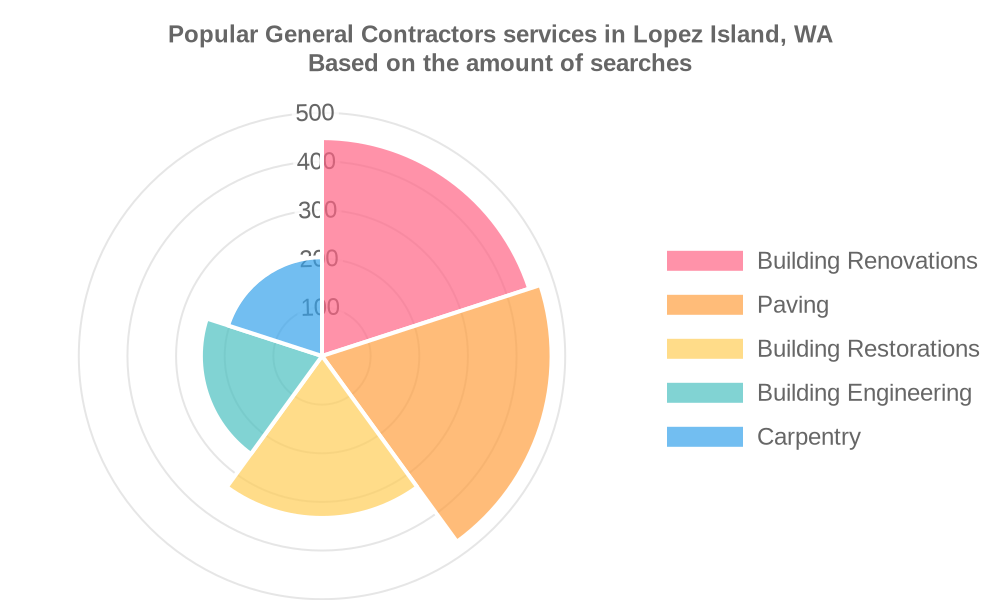 Popular services provided by general contractors in Lopez Island, WA