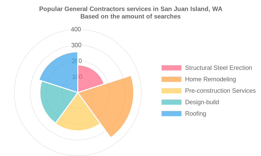 Popular services provided by general contractors in San Juan Island, WA