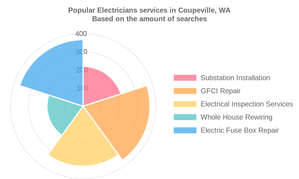 Popular services provided by electricians in Coupeville, WA