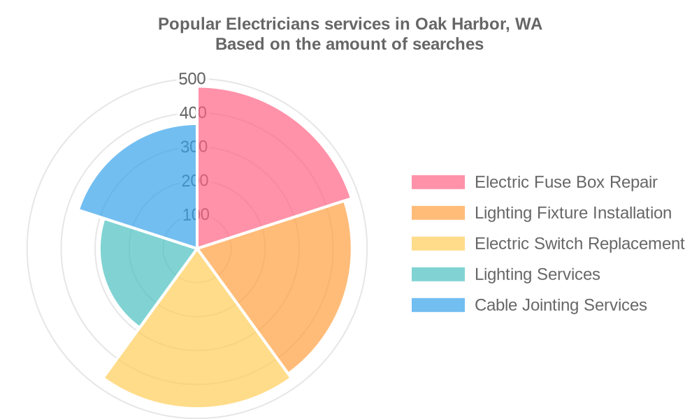 Popular services provided by electricians in Oak Harbor, WA