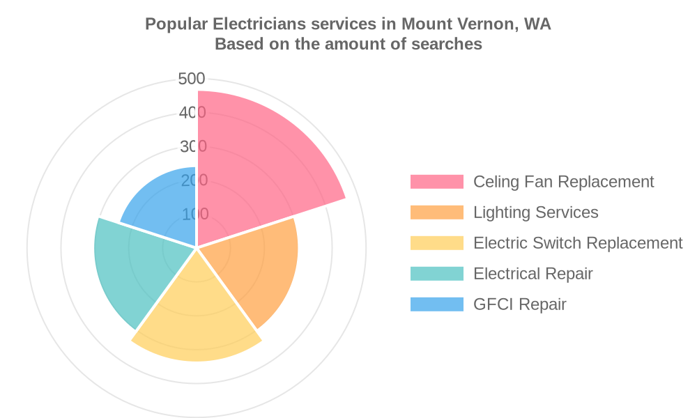 Popular services provided by electricians in Mount Vernon, WA