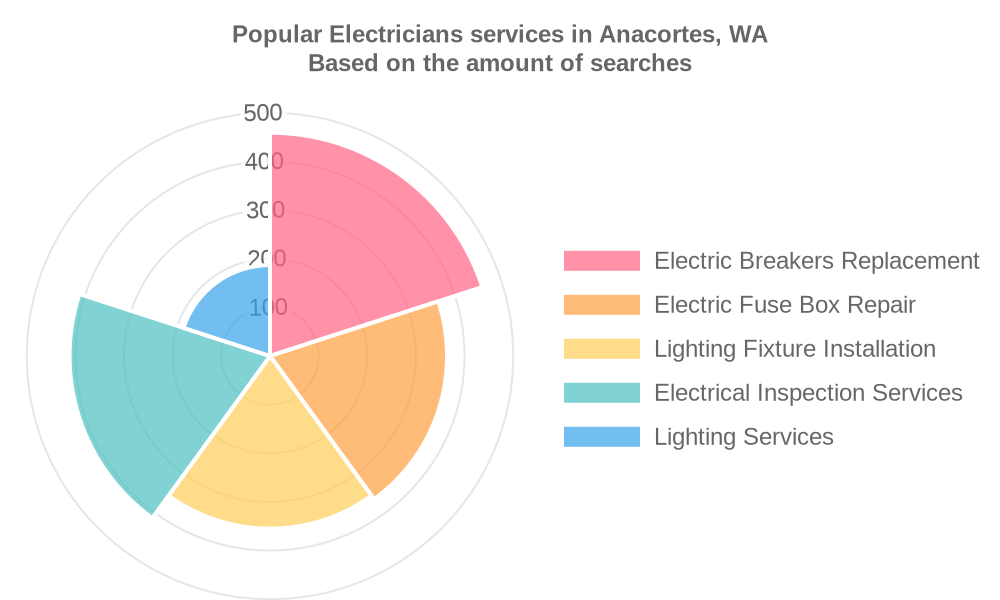 Popular services provided by electricians in Anacortes, WA