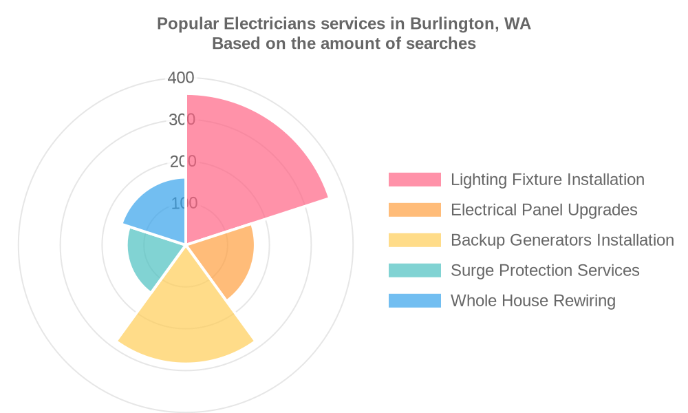 Popular services provided by electricians in Burlington, WA