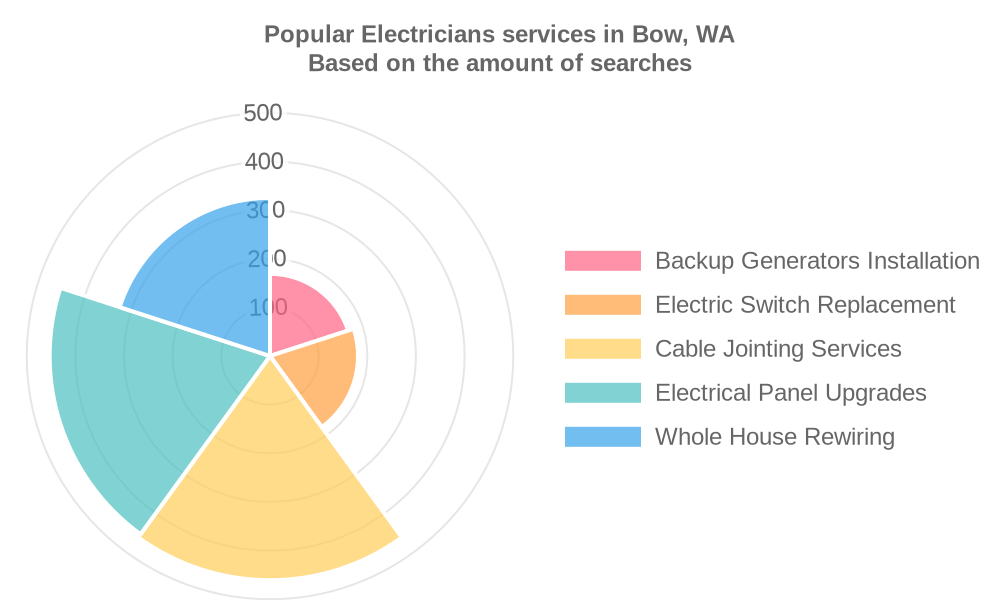 Popular services provided by electricians in Bow, WA
