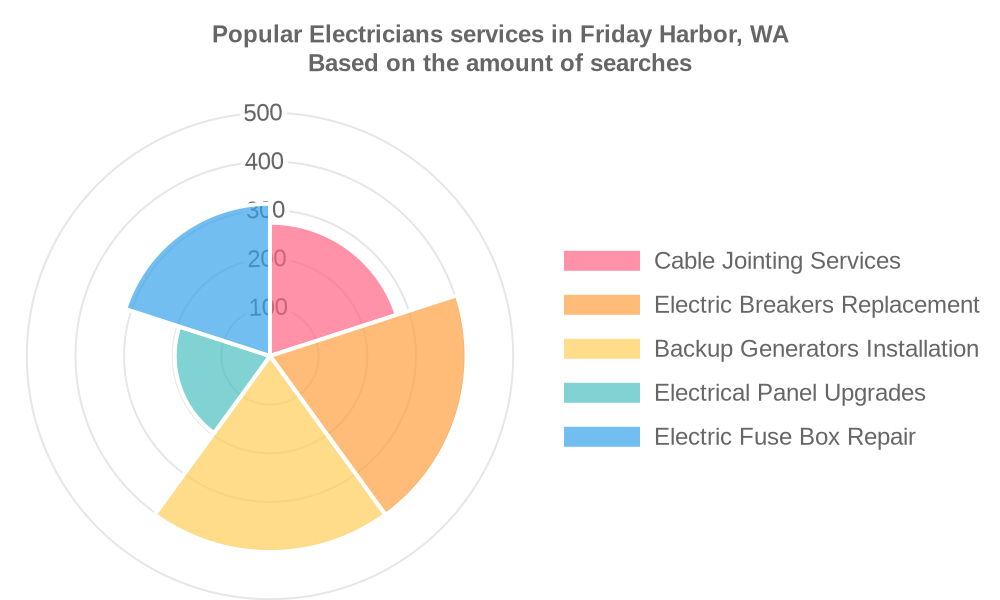 Popular services provided by electricians in Friday Harbor, WA