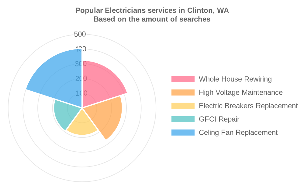 Popular services provided by electricians in Clinton, WA