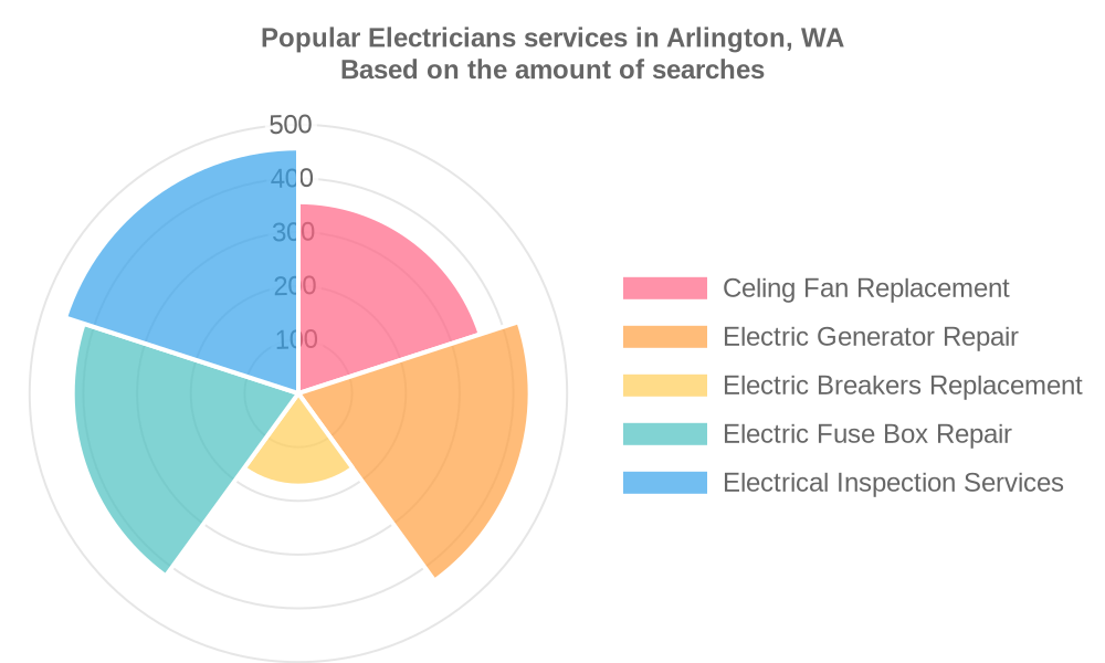 Popular services provided by electricians in Arlington, WA