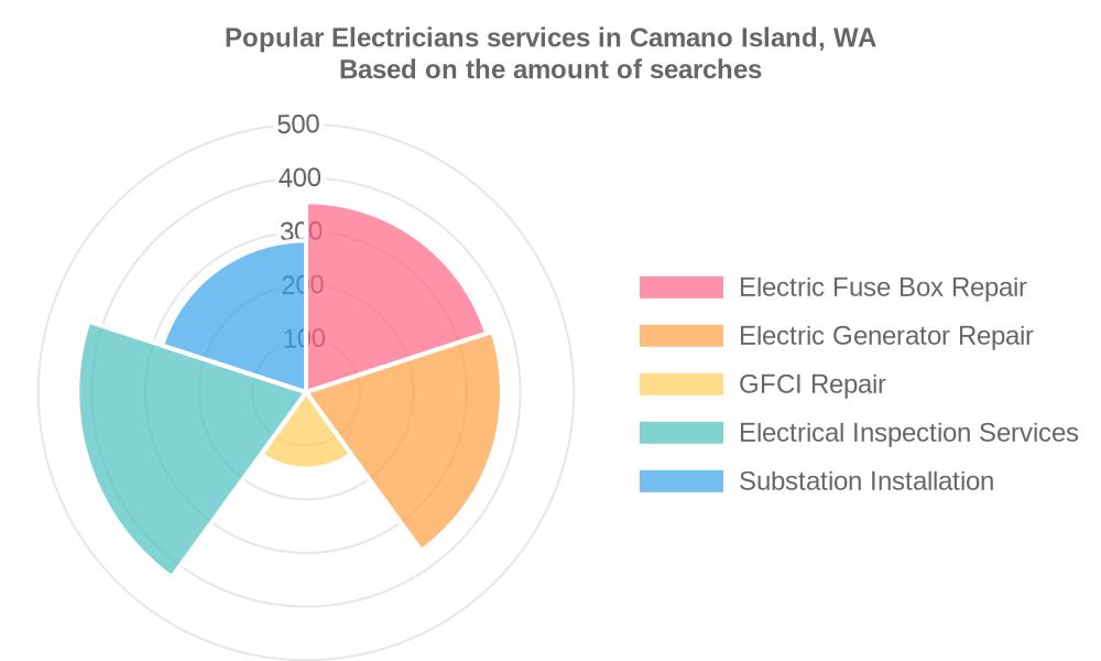 Popular services provided by electricians in Camano Island, WA