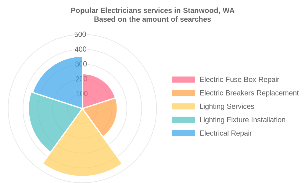 Popular services provided by electricians in Stanwood, WA