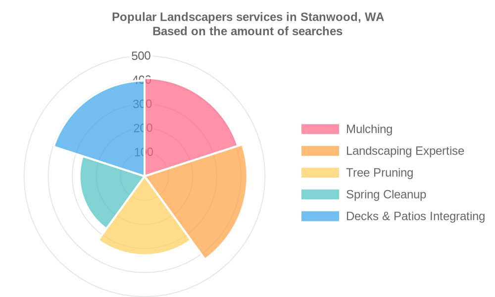 Popular services provided by landscapers in Stanwood, WA