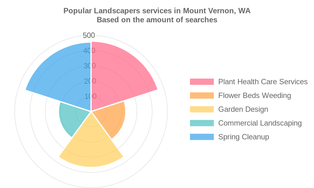 Popular services provided by landscapers in Mount Vernon, WA