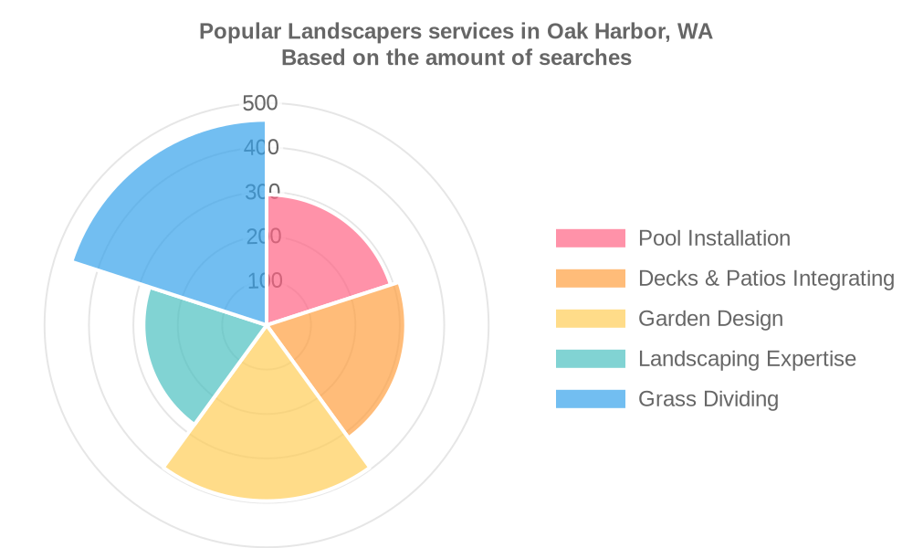 Popular services provided by landscapers in Oak Harbor, WA