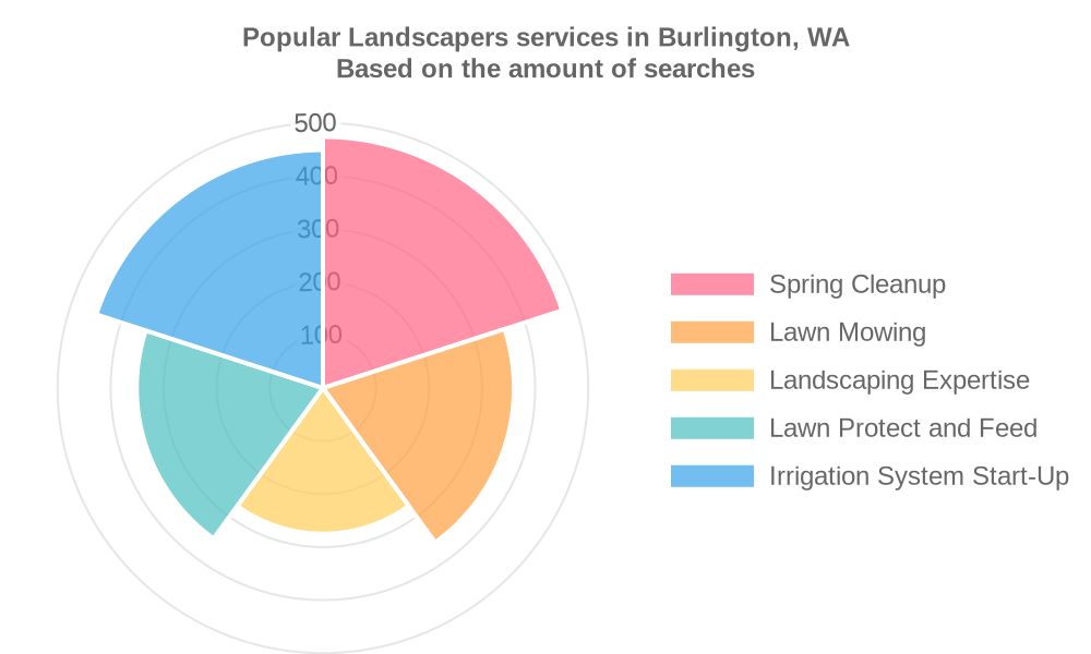 Popular services provided by landscapers in Burlington, WA