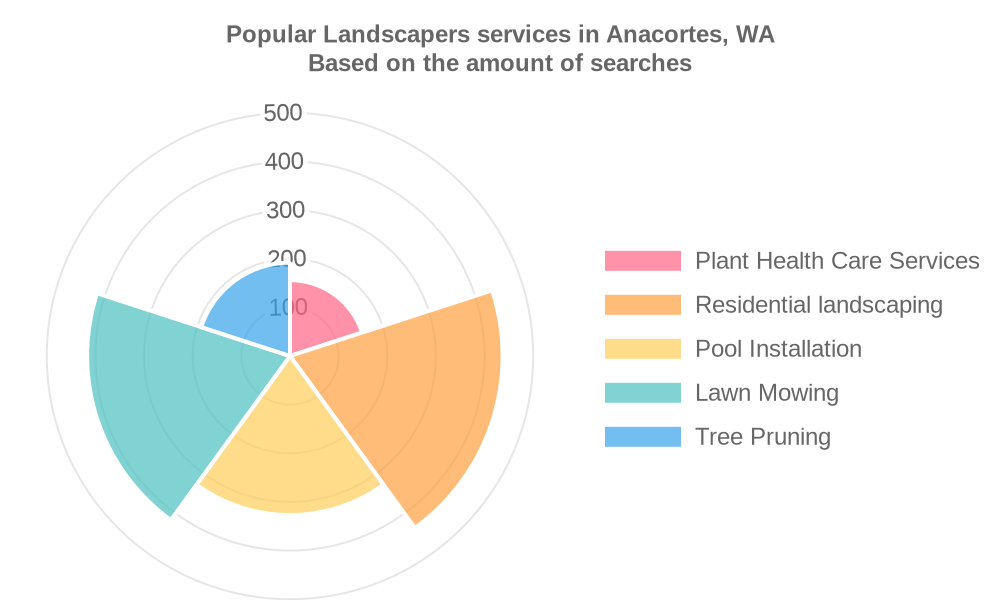 Popular services provided by landscapers in Anacortes, WA