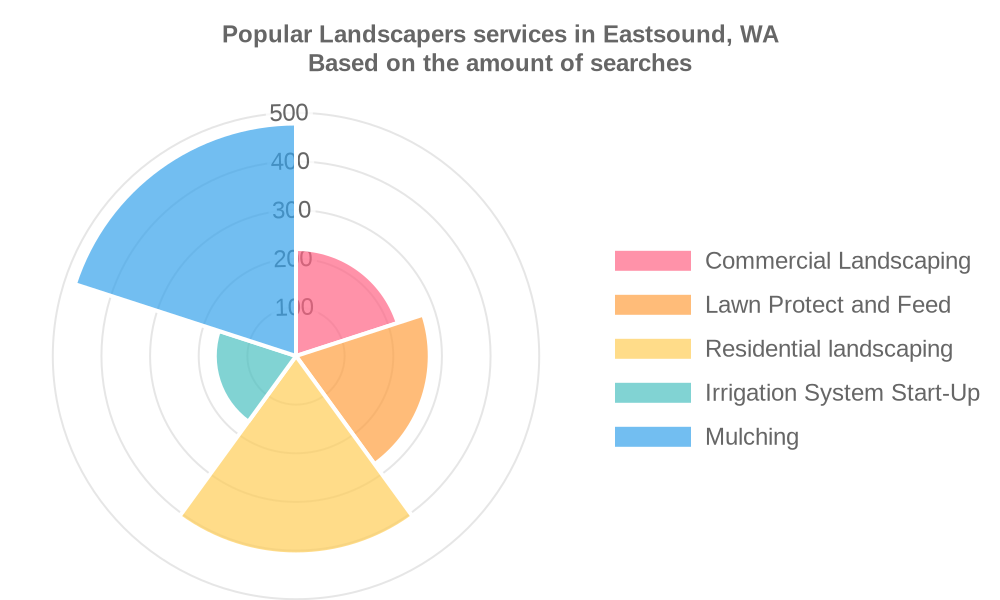 Popular services provided by landscapers in Eastsound, WA