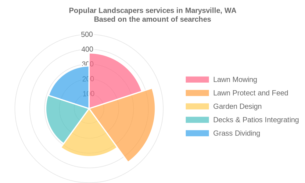 Popular services provided by landscapers in Marysville, WA